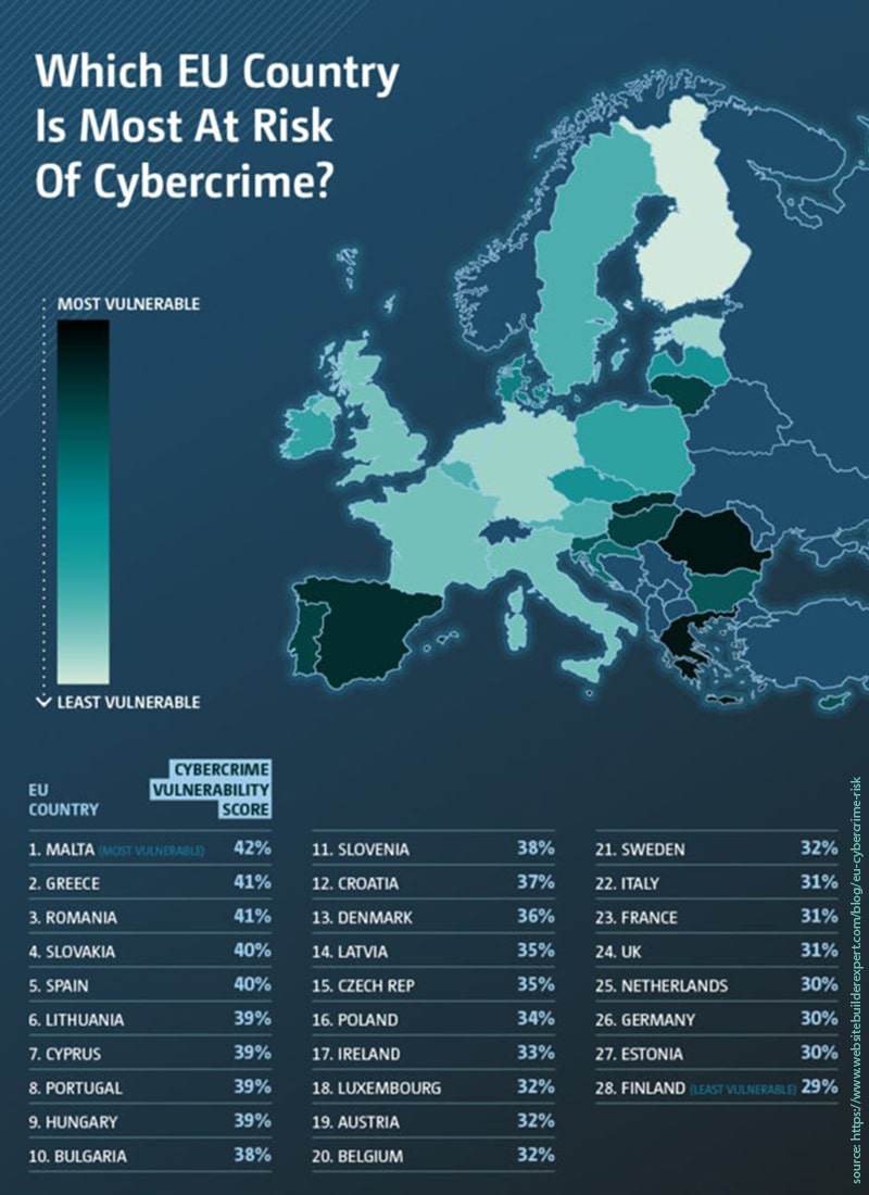 Which EU Country Is Most At Risk Of Cybercrime?